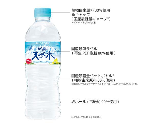 ボトル・キャップ・ラベル全てで環境に配慮したパッケージを実現