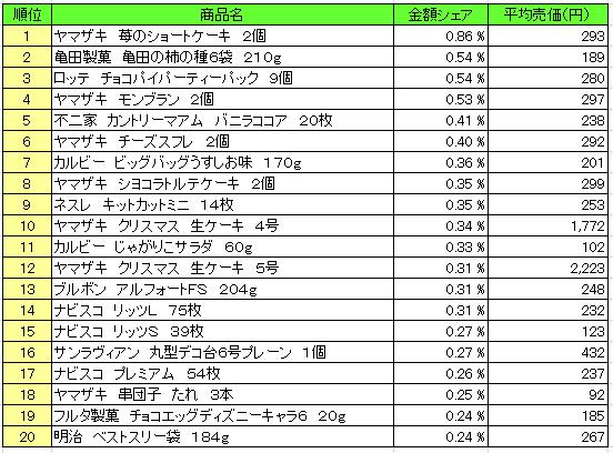 菓子 2015年12月21日~12月28日 ランキング(提供:NPI Report)
