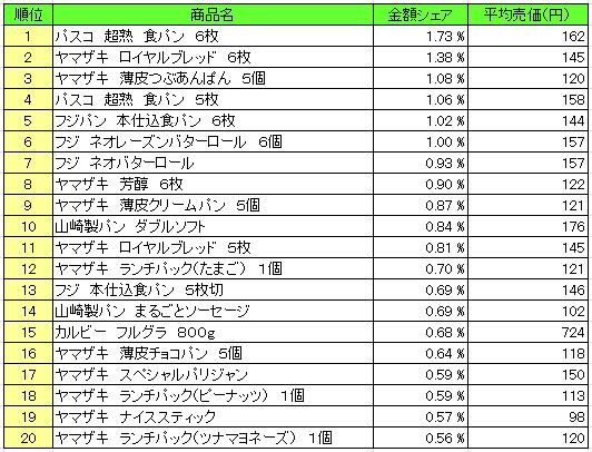 20160112pos pan - パン・シリアル類 売上ランキング/12月21日~12月28日、「パスコ 超熟 食パン」が1位