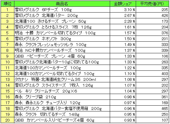 乳製品 2015年12月29日~1月3日  ランキング(提供:NPI Report)