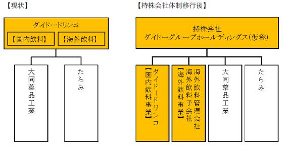 持株会社体制移行後のイメージ図