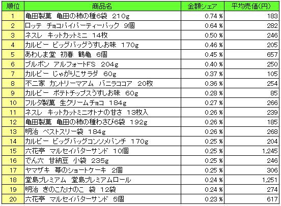 菓子 2015年2015年12月29日~2016年1月3日 ランキング(提供:NPI Report)