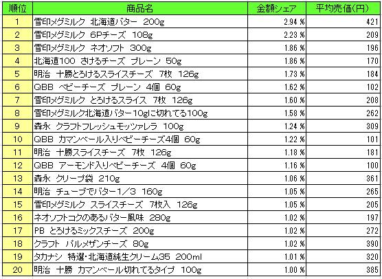 乳製品 2016年1月4日~1月10日  ランキング(提供:NPI Report)