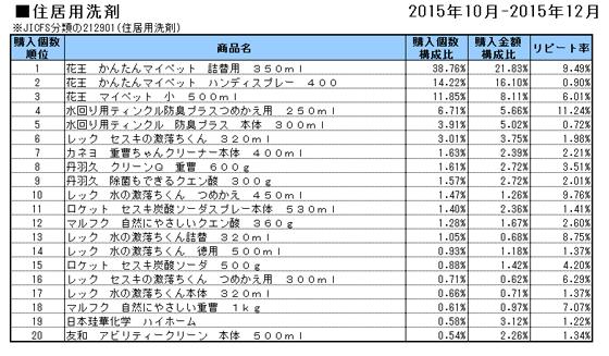 住居用洗剤 2015年10~12月ランキング(購入個数順)
