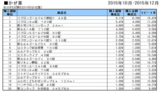 かぜ薬 2015年10~12月ランキング(購入個数順)