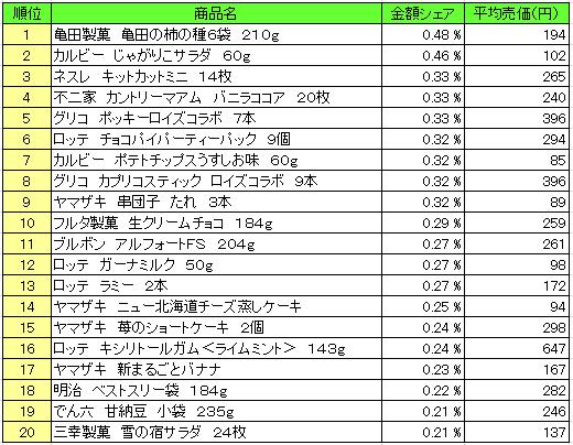 菓子 2016年1月4日~1月10日 ランキング(提供:NPI Report)