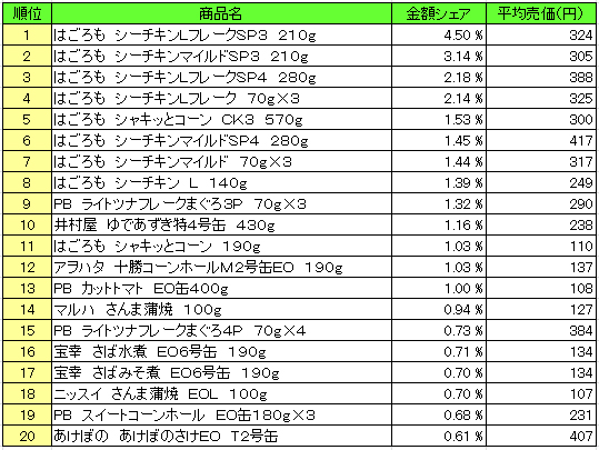 缶詰 2016年1月18日~1月24日 ランキング(提供:NPI Report)
