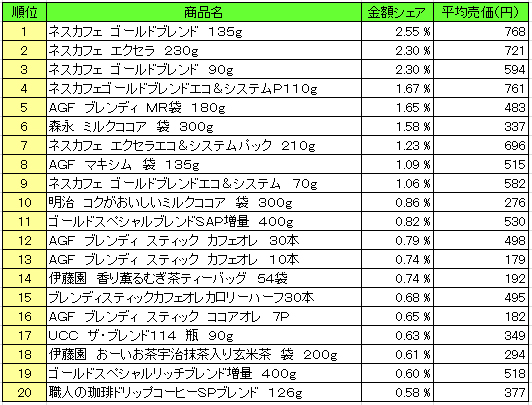 嗜好飲料2016年1月18日~1月24日 ランキング(提供:NPI Report)