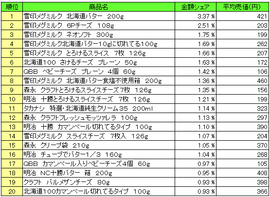 乳製品 2016年1月25日~1月31日  ランキング(提供:NPI Report)