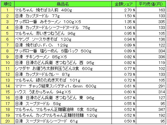 麺類 2016年1月25日~1月31日 ランキング(提供:NPI Report)