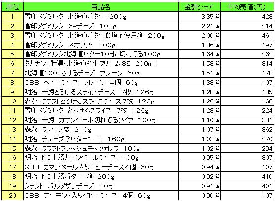 乳製品 2016年2月1日~2月7日  ランキング(提供:NPI Report)