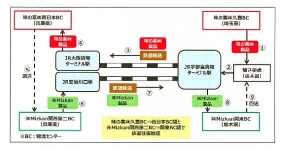 共同で関東・関西間の鉄道による往復輸送を開始