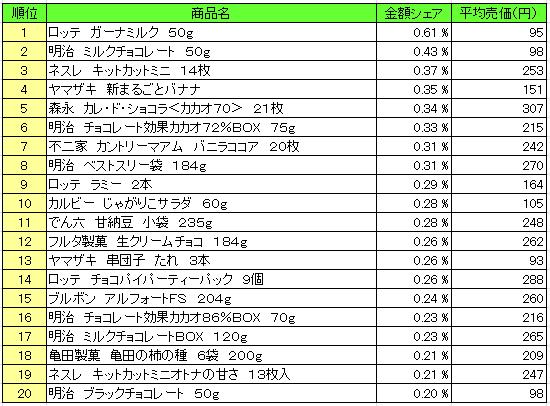 菓子 2016年2月1日~2月7日 ランキング(提供:NPI Report)