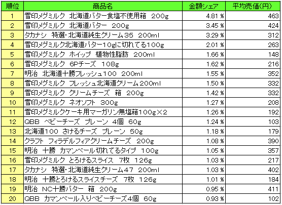 乳製品 2016年2月8日~2月14日  ランキング(提供:NPI Report)