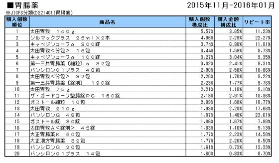 胃腸薬 2015年11月~2016年1月ランキング(購入個数順)