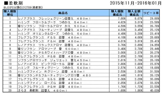 柔軟剤 2015年11月~2016年1月ランキング(購入個数順)