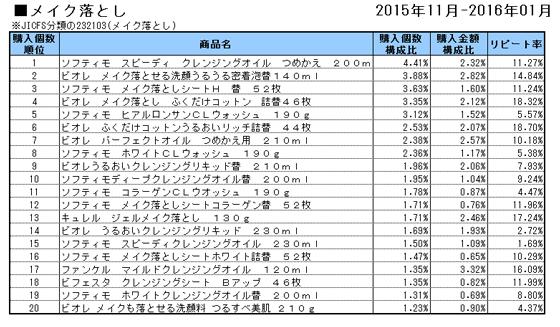 メイク落とし 2015年11月~2016年1月ランキング(購入個数順)