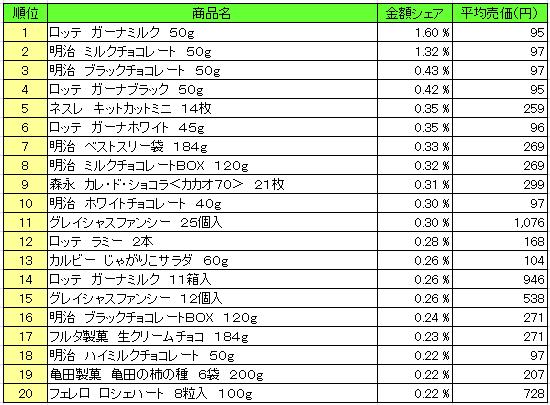 菓子 2016年2月8日~2月14日 ランキング(提供:NPI Report)