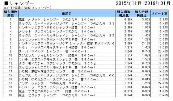 シャンプー 2015年11月~2016年1月ランキング(購入個数順)