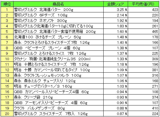 乳製品 2016年2月15日~2月21日  ランキング(提供:NPI Report)