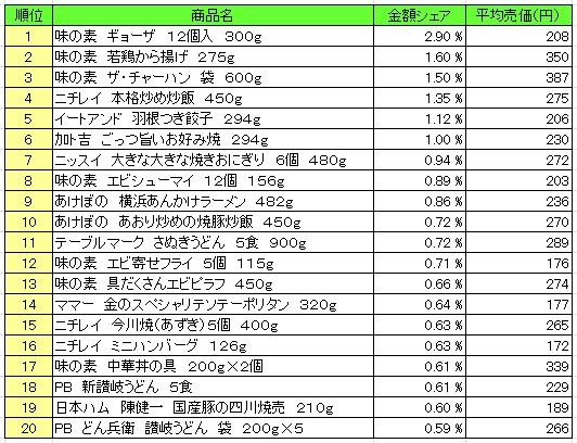 冷凍食品 2016年2月15日~2月21日 ランキング(提供:NPI Report)