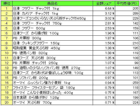 粉類 2016年2月15日~2月21日 ランキング(提供:NPI Report)