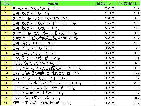 麺類 2016年2月15日~2月21日 ランキング(提供:NPI Report)