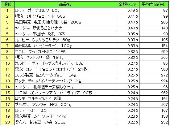 菓子 2016年2月15日~2月21日 ランキング(提供:NPI Report)