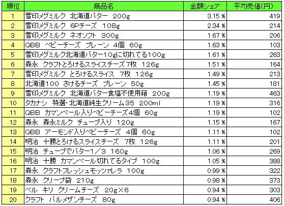 乳製品 2016年2月22日~2月28日  ランキング(提供:NPI Report)