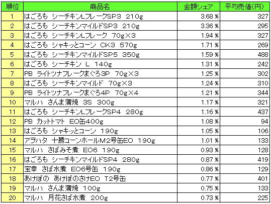 缶詰 2016年2月22日~2月28日 ランキング(提供:NPI Report)