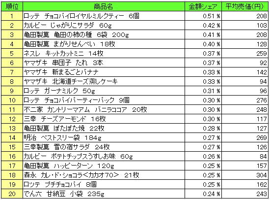 菓子 2016年2月22日~2月28日 ランキング(提供:NPI Report)