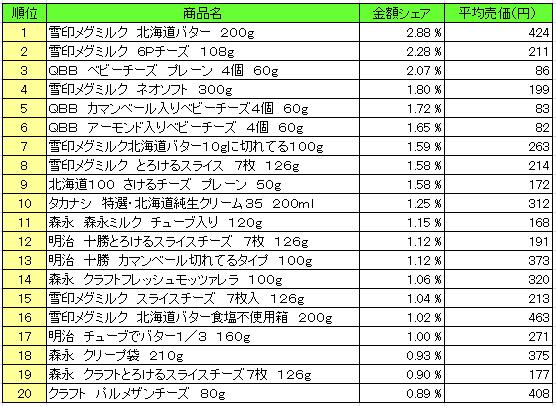 乳製品 2016年2月29日~3月6日  ランキング(提供:NPI Report)