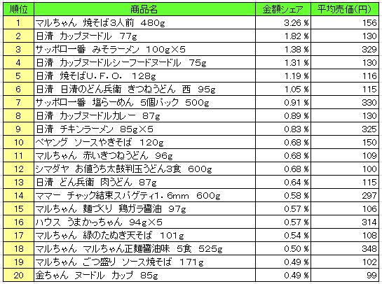 麺類 2016年2月29日~3月6日 ランキング(提供:NPI Report)