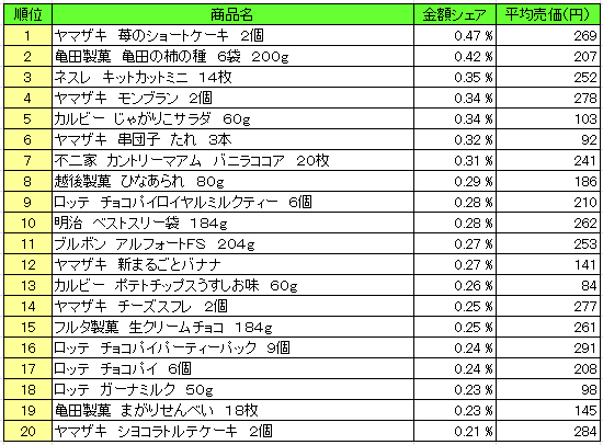 菓子 2016年2月29日~3月6日 ランキング(提供:NPI Report)