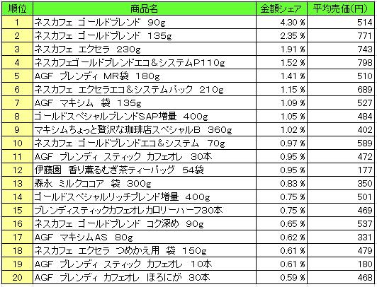 嗜好飲料2016年2月29日~3月6日 ランキング(提供:NPI Report)