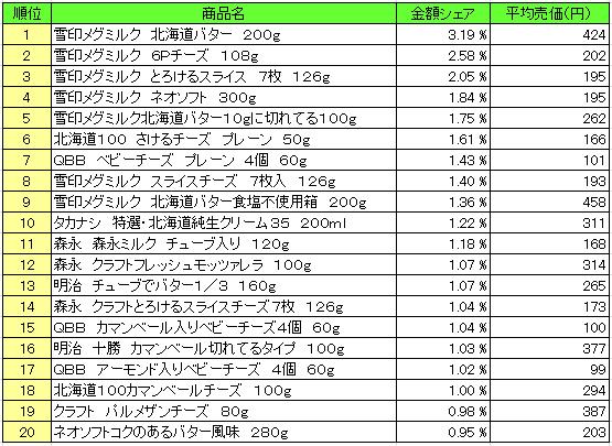 乳製品 2016年3月7日~3月13日  ランキング(提供:NPI Report)