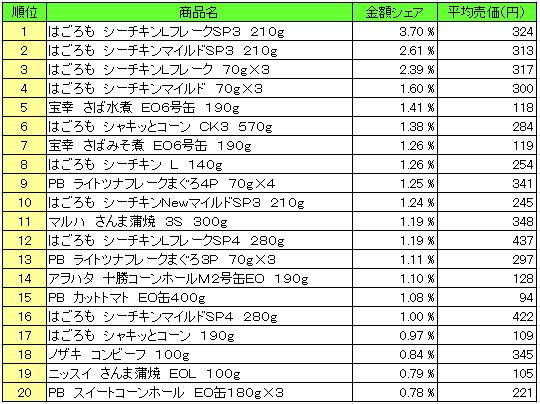 缶詰 2016年3月7日~3月13日 ランキング(提供:NPI Report)