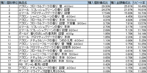 ライト系洗剤 2015年12月~2016年2月ランキング(購入個数順)