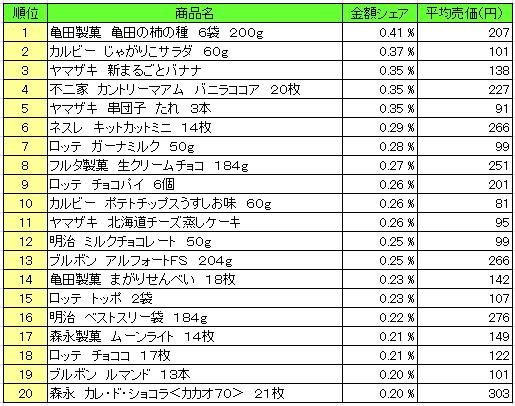 菓子 2016年3月7日~3月13日 ランキング(提供:NPI Report)