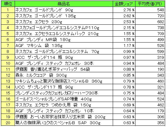 嗜好飲料2016年3月7日~3月13日 ランキング(提供:NPI Report)