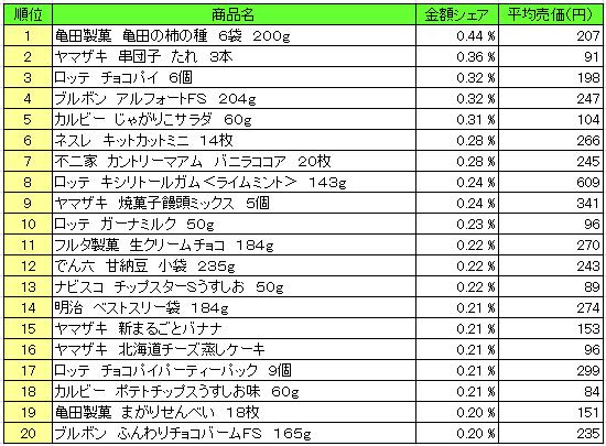 菓子 2016年3月14日~3月20日 ランキング(提供:NPI Report)