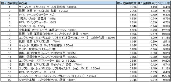 化粧水 2015年12月~2016年2月ランキング(購入個数順)