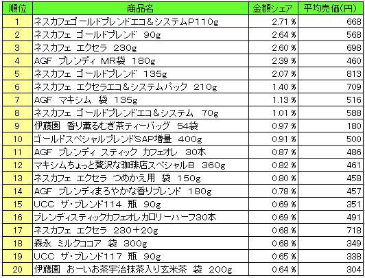 20160401pos siko - 嗜好飲料 売上ランキング/2016年3月14日~3月20日、「ネスカフェ ゴールドブレンド」が1位