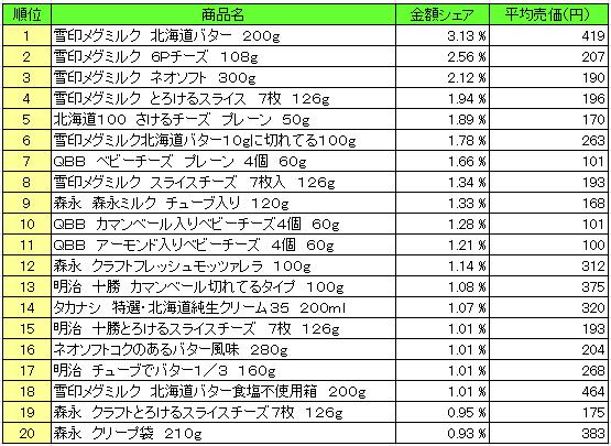 乳製品 2016年3月21日~3月27日  ランキング(提供:NPI Report)