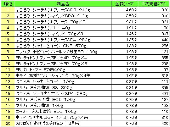 20160405pos kanzume - 缶詰 売上ランキング/2016年3月21日~3月27日、「はごろも シーチキンLフレーク」が1位