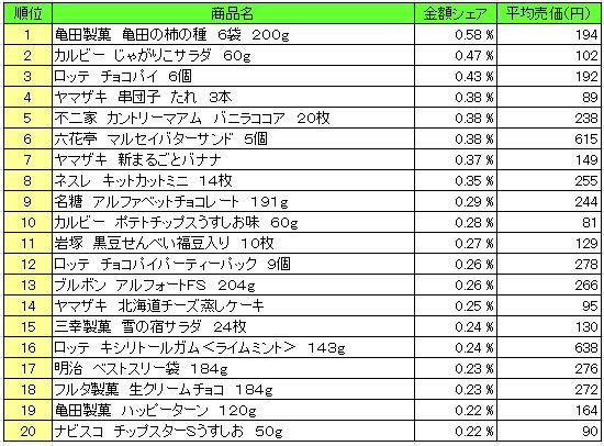 菓子 2016年3月21日~3月27日 ランキング(提供:NPI Report)