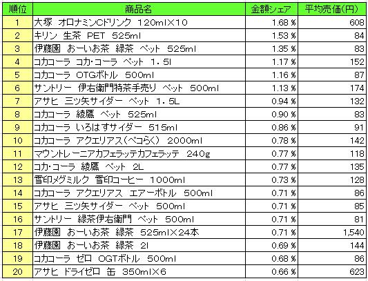 20160408pos seiryo - 清涼飲料 売上ランキング/2016年3月21日~3月27日、「大塚 オロナミンCドリンク」が1位