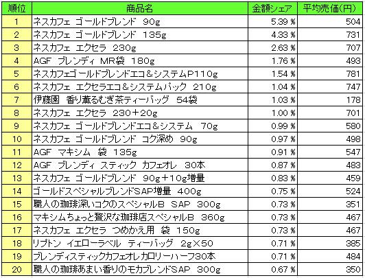 嗜好飲料2016年3月21日~3月27日 ランキング(提供:NPI Report)