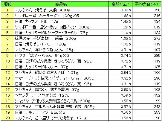 麺類 2016年3月28日~4月3日 ランキング(提供:NPI Report)