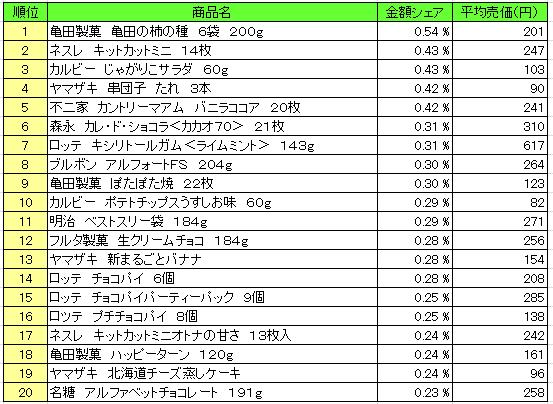 菓子 2016年3月28日~4月3日 ランキング(提供:NPI Report)